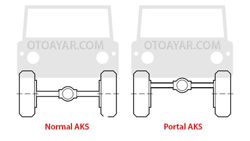 Portal Aks